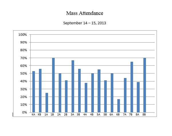 Mass Attendance