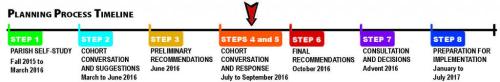Timeline_Step4-5-2-1024x168