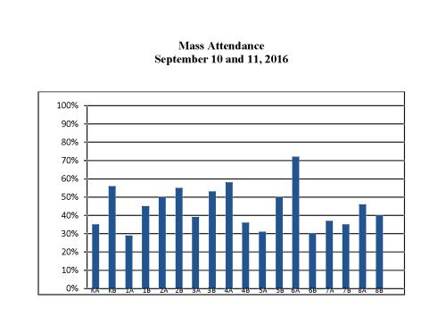 Mass  Attendance September 10 and 11 2016
